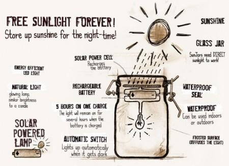 Dessin Sun Jar
