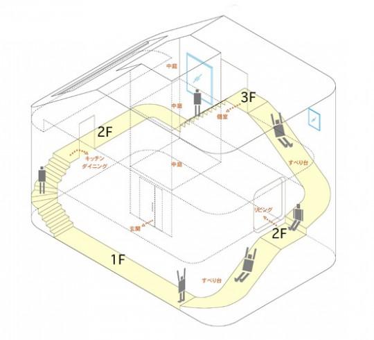 Three Storey House, plan de la maison avec escalier - toboggan