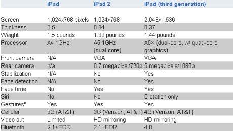 Tableau comparatif des 3 modèles iPad 1, iPad 2 et IPad 3