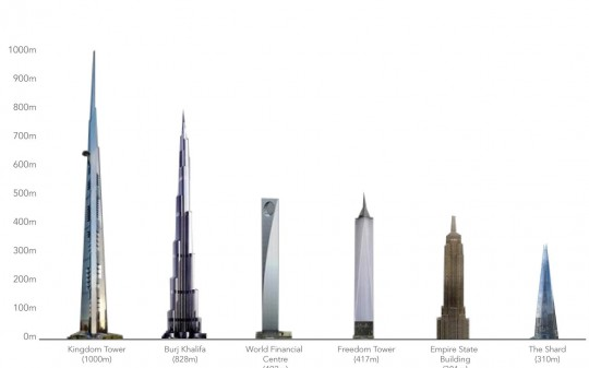 Comparatif des plus hautes tours du monde