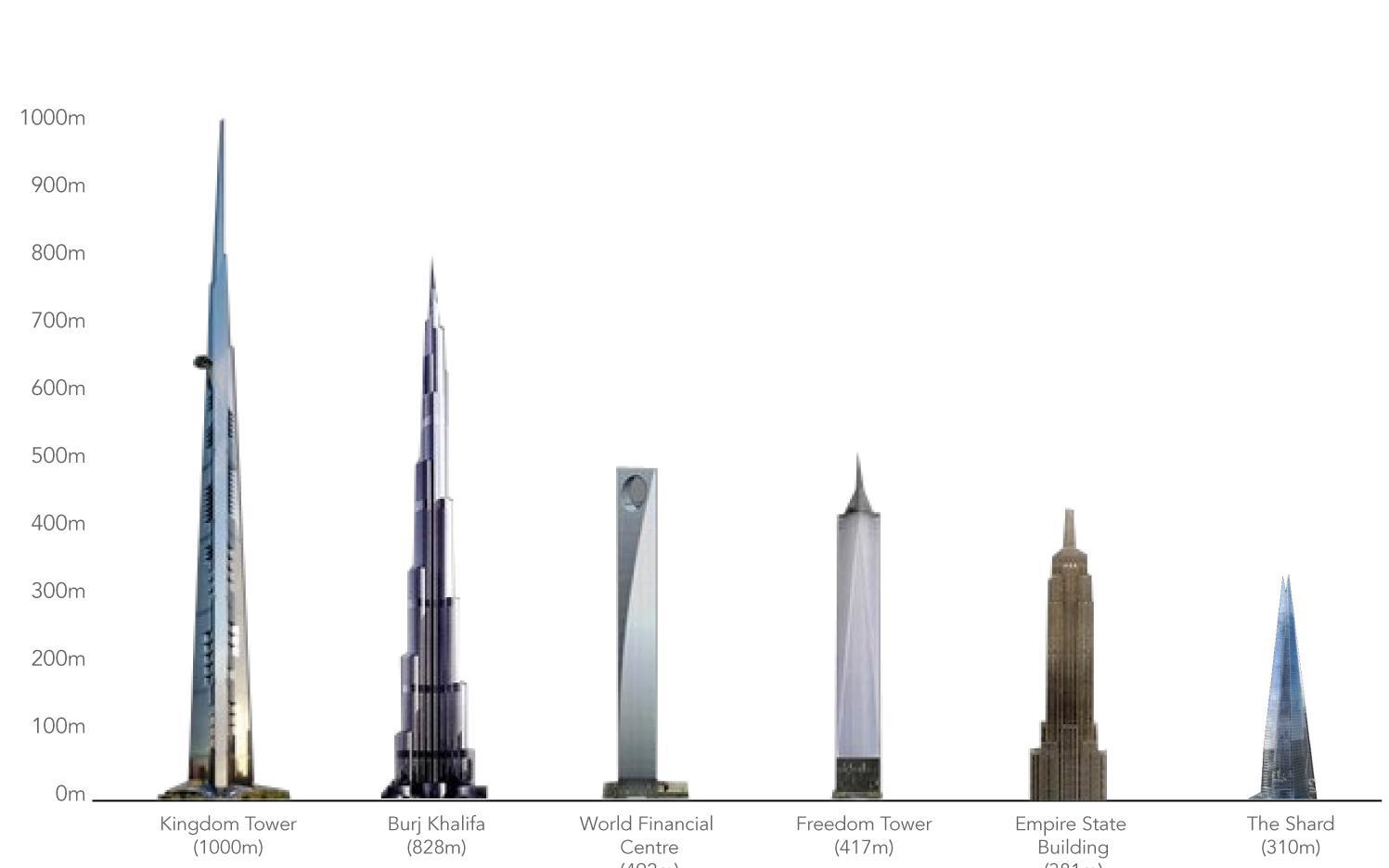 Comparatif des plus hautes tours du monde for Les plus grandes tours du monde