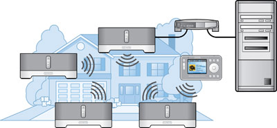 schema installation hifi numérique sans fil multi-pièces Sonos
